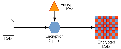 01_Symmetric_Encryption